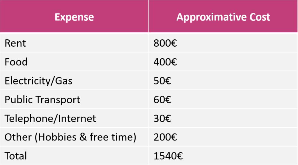 Cost Of Living Paris 1